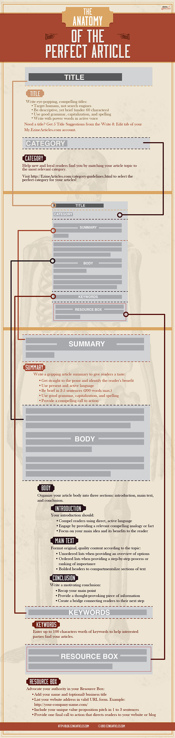 The Anatomy Of The Perfect Article Article Writing Marketing
